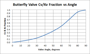 Butterfly Valve Cv and Kv Fraction vs Angle