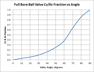 flow coefficient opening and closure curves of full bore ball