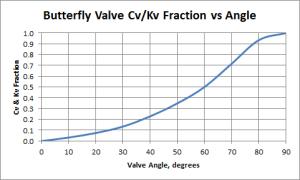 Butterfly Valve Cv and Kv Fraction vs Angle