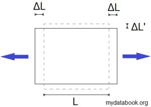 2D Poisson Ratio